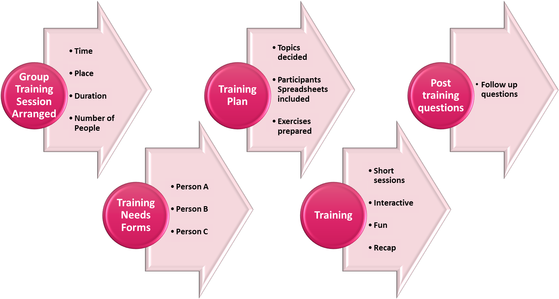 Excel Training Process