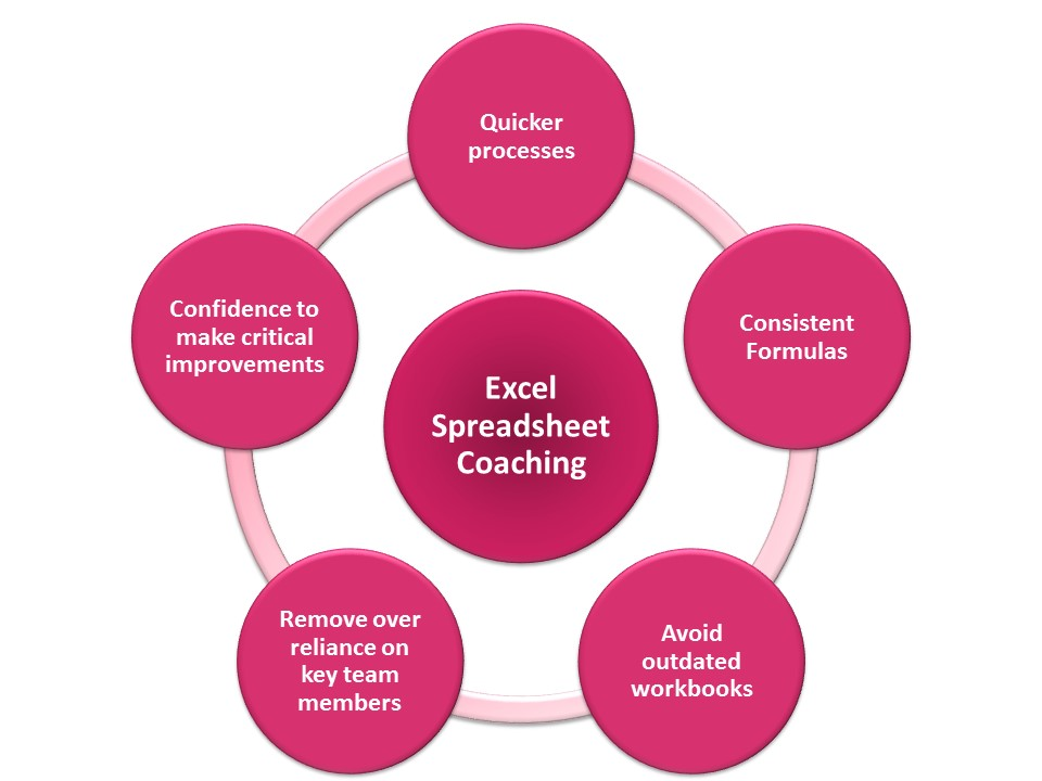 Excel Training Benefits