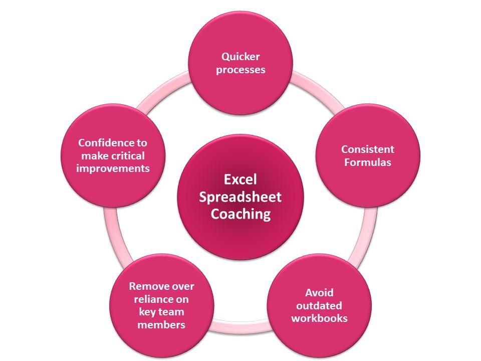 Excel Training Benefits